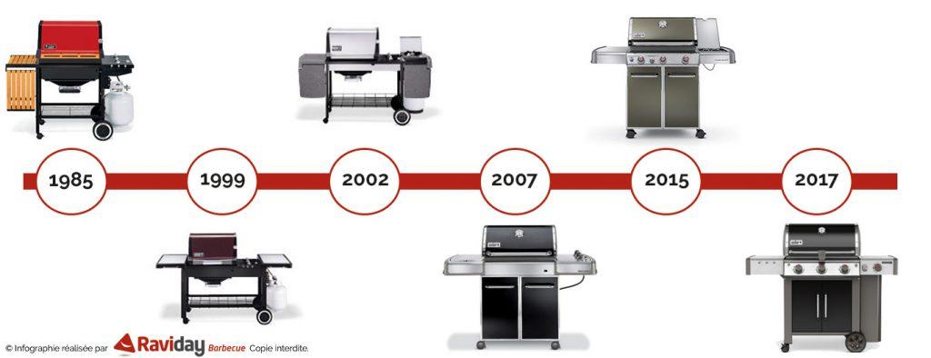 Raviday vous présente l'évolution visuelle du barbecue Genesis de Weber