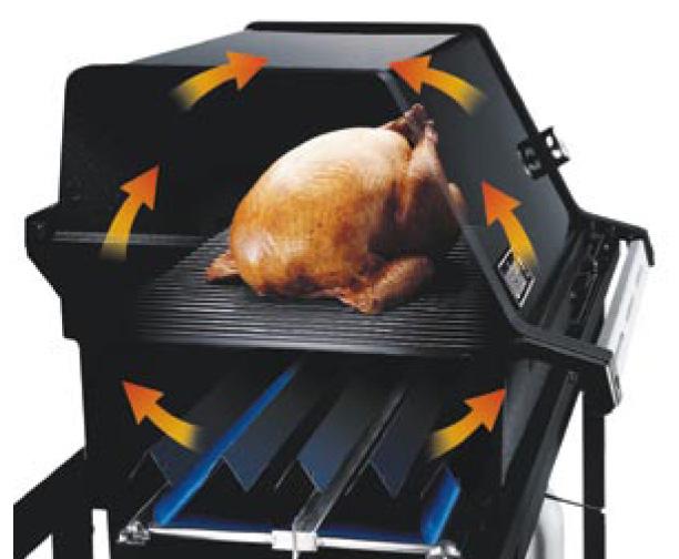 La cuisson indirecte sur un barbecue au gaz