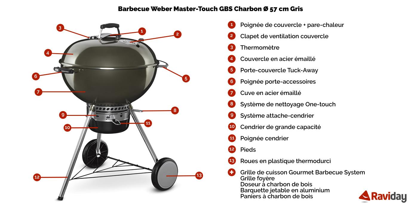 Caractéristiques du barbecue Master Touch de Weber