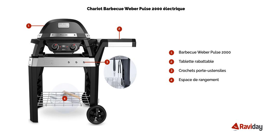 Caractéristiques du chariot Weber Pulse