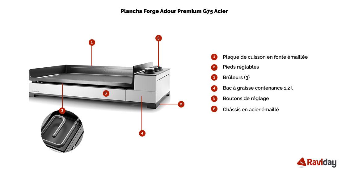 Caractéristiques de la plancha Premium - ici Premium G75 en acier