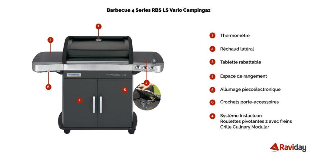 Caractéristiques du barbecue à gaz 4 Series RBS LS Vario Campingaz