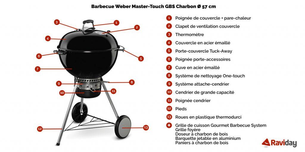 caractéristiques du bbq weber Master Touch GBS