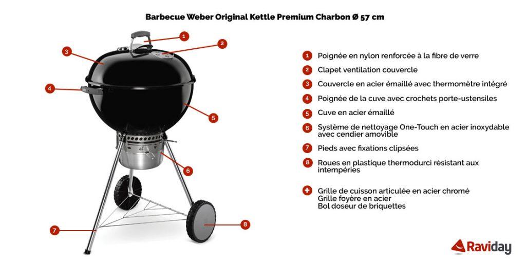 caractéristiques du bbq weber Original Kettle Premium