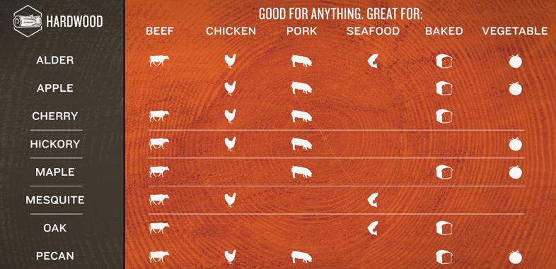Quel pellet choisir pour sa cuisson au barbecue Traeger ?