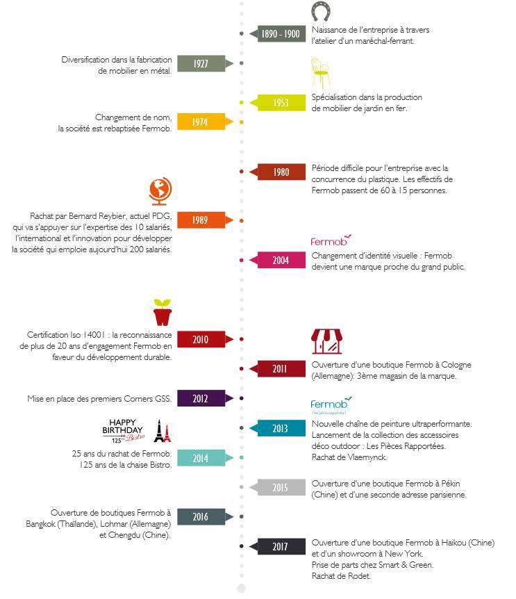 L'histoire de la société Fermob