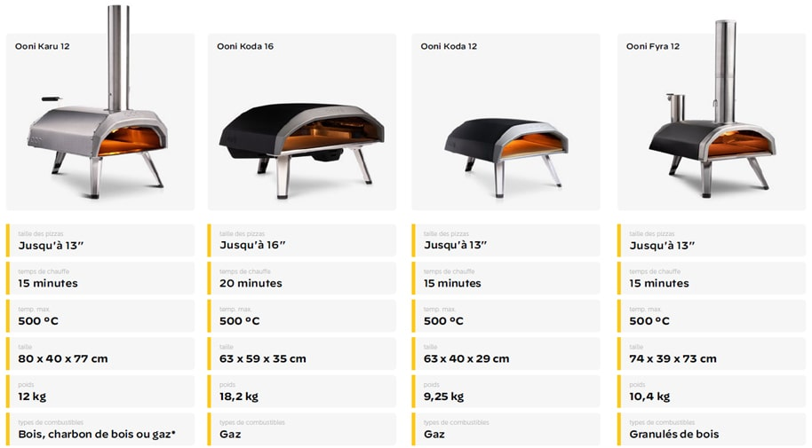 La gamme de fours à pizza Ooni